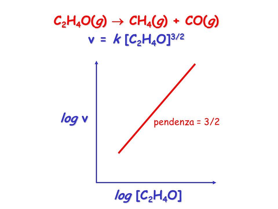 C2H4O(g)  CH4(g) + CO(g) v = k [C2H4O]3/2 log v log [C2H4O]